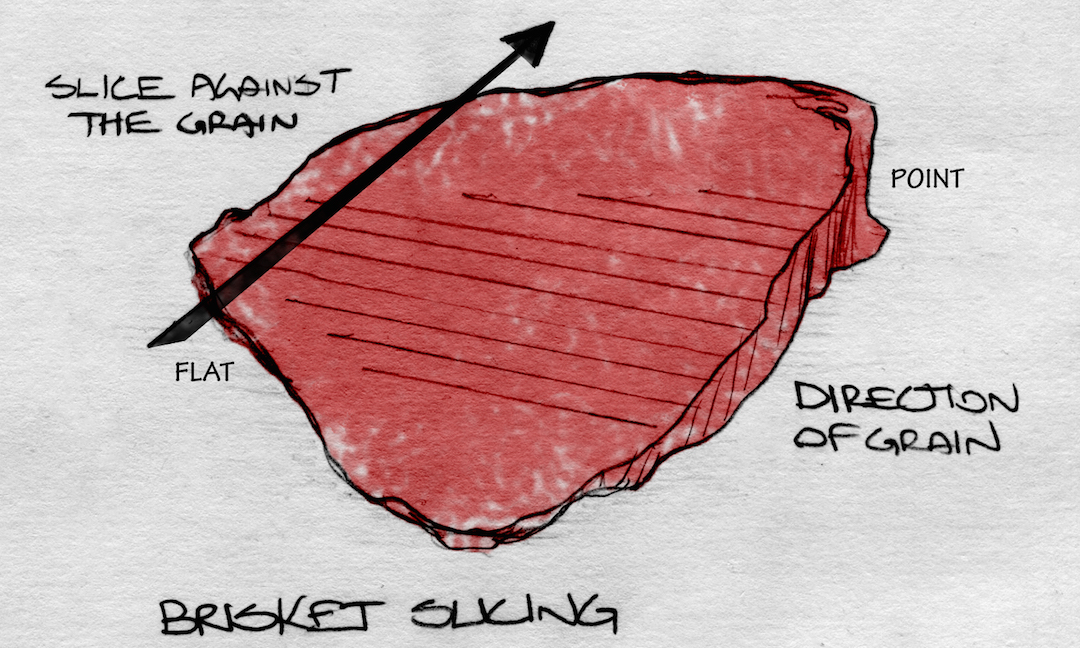 When slicing a brisket, always cut across the grain.